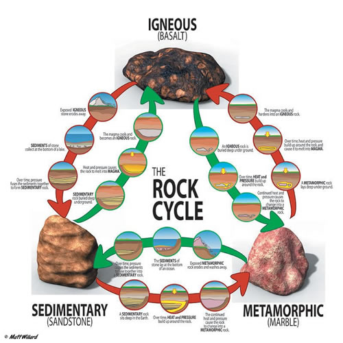 Rock cycle clipart image transparent library Cycle image transparent library