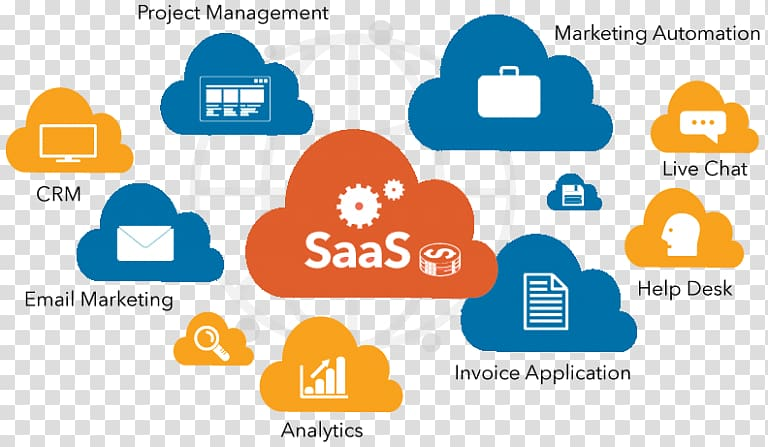 Saas clipart graphic library stock Software as a service Computer Software Software Testing ... graphic library stock