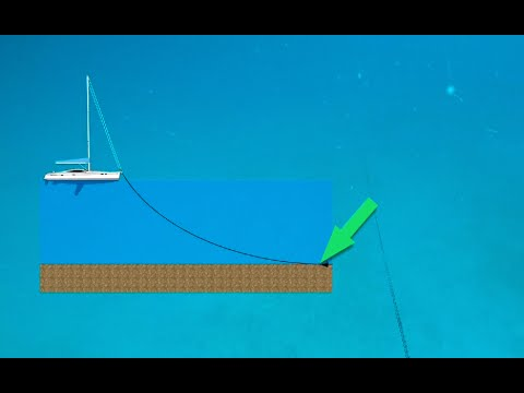 Sailing off the edge of the world clipart svg free library Anchoring in Deep Water with Short Scope - YouTube svg free library