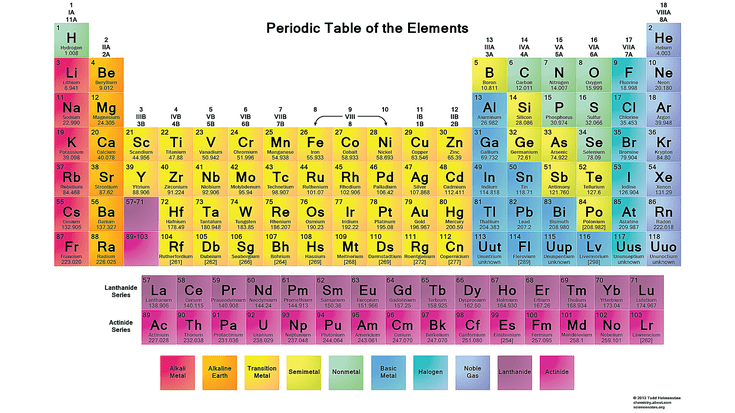 Science elements clipart image free download Free Printable Periodic Tables (PDF) image free download
