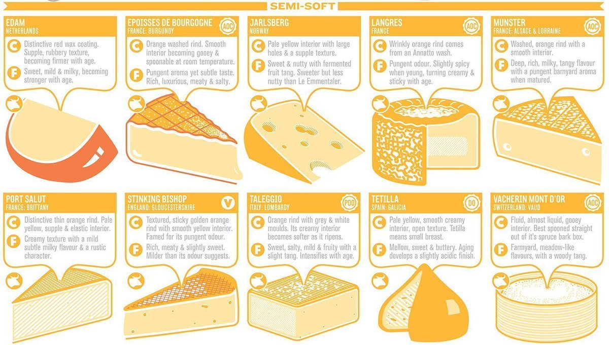 Semi soft cheese clipart vector royalty free library Stuart Gardiner on Twitter: \