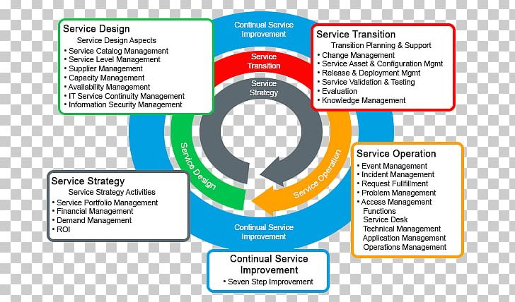 Service management clipart jpg download ITIL V3 Service Operation IT Service Management Business ... jpg download