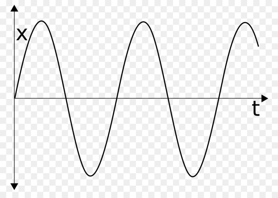 Simple harmonic motion clipart royalty free library Wave Cartoon clipart - Wave, Physics, Triangle, transparent ... royalty free library