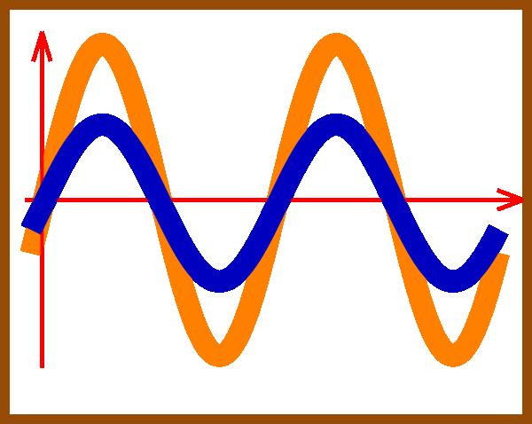 Sine wave clipart picture Sine Wave Background clipart - Wave, Curve, Line ... picture