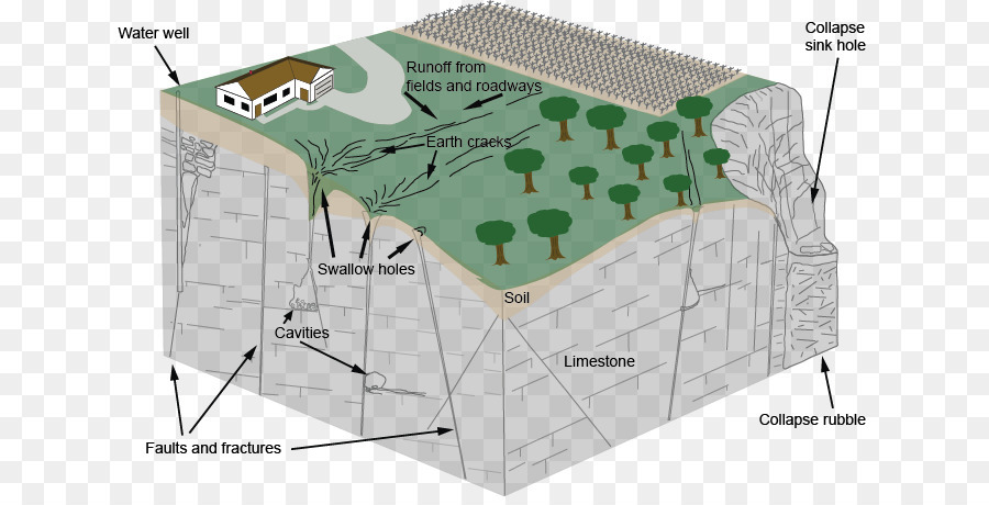 Sinkhole rubble clipart vector library download Rock Cartoon png download - 685*453 - Free Transparent Karst ... vector library download