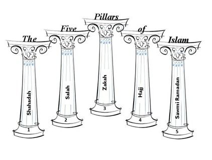 Six pillars clipart jpg royalty free download Gallery For > Six Pillars Of Character Worksheets | muslim ... jpg royalty free download