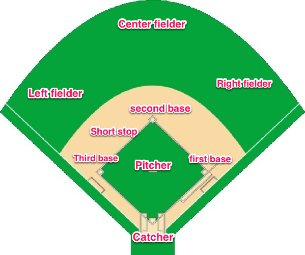 layout of a baseball field, with the positions. | T ball ... png royalty free