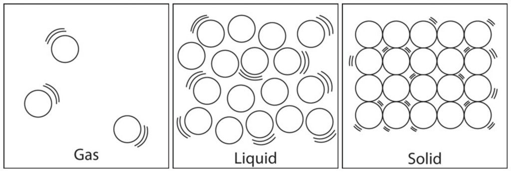 Solid liquid gas clipart black and white