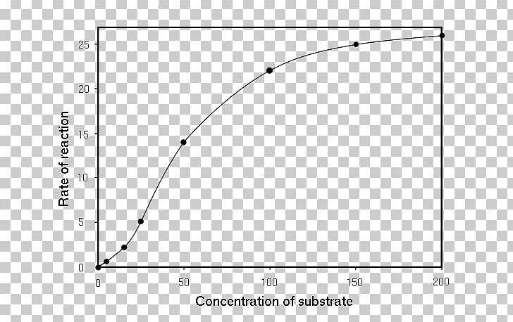 Solubility clipart picture freeuse Solubility Enzyme Kinetics Michaelis–Menten Kinetics Enzyme ... picture freeuse