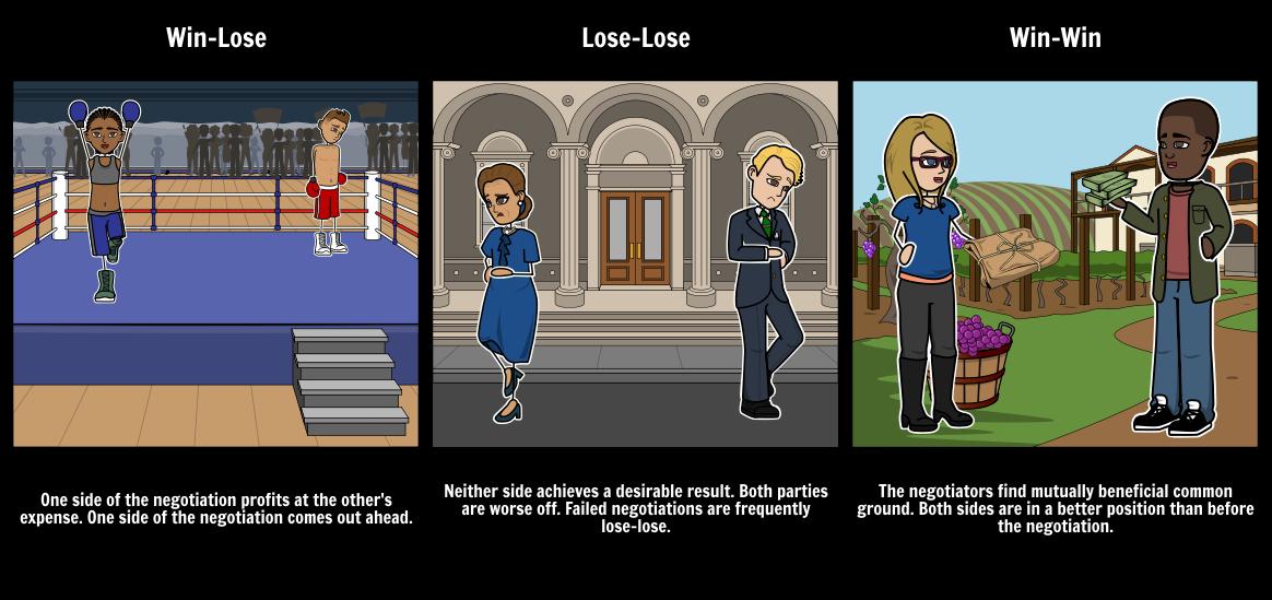 Stick people clipart win win vs win loose image free stock Win-Win   Win-Lose   Lose Lose   Negotiation Outcomes image free stock