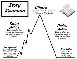 Story mountain clipart image royalty free library Story mountain clipart 2 » Clipart Portal image royalty free library