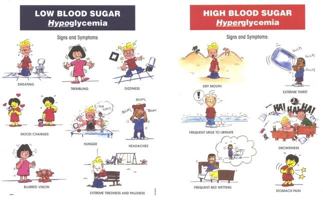 Sugar high clipart png transparent download Free Low Diabetes Cliparts, Download Free Clip Art, Free ... png transparent download