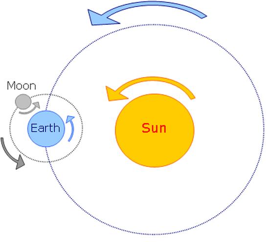 Sun earth moon clipart clipart freeuse stock Sun-Earth-Moon Motion - 8th Grade Science clipart freeuse stock