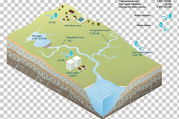 Surface water clipart banner transparent stock Water Resources Surface Water PNG, Clipart, 3d Computer ... banner transparent stock