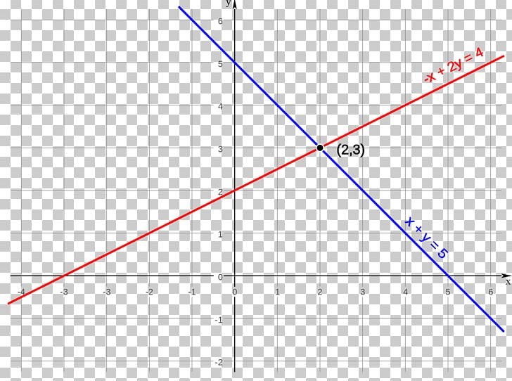 System of linear equations clipart jpg royalty free download System Of Linear Equations System Of Equations Linearity PNG ... jpg royalty free download