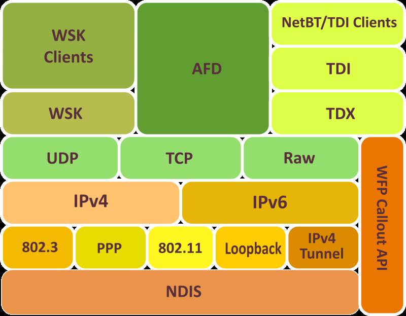 Tcp clipart jpg stock Free Clipart: MS TCP/IP Stack | pgbrandolin jpg stock