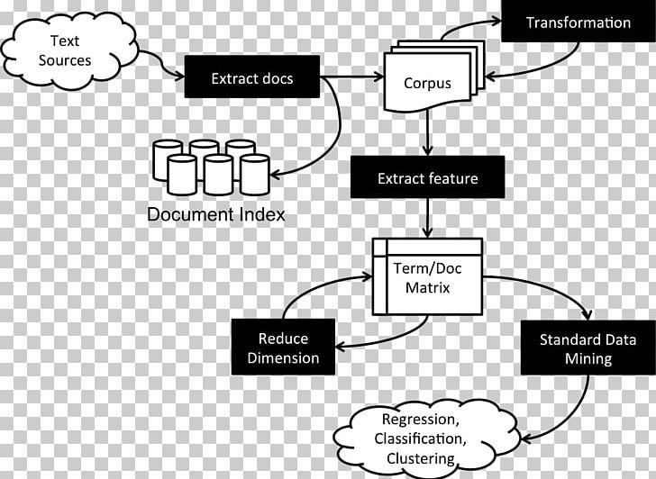 Text mining clipart png transparent stock Text Mining Data Mining Document PNG, Clipart, Analytics ... png transparent stock