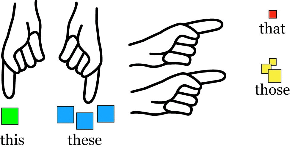 This that these those clipart picture black and white library English Exercises: This/That/These/Those picture black and white library