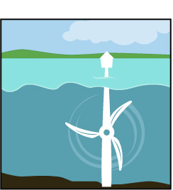 Tidal energy clipart image library library Renewable energy sources - Keewatin Patricia District School ... image library library