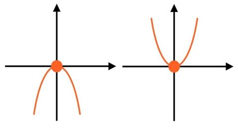 Tiefpunkt clipart graphic transparent Eigenschaften von Funktionen: Die Hoch- und Tiefpunkte graphic transparent