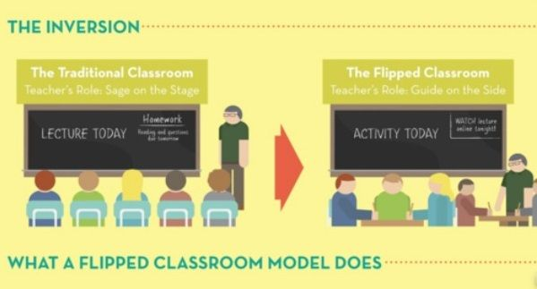 Traditional classroom clipart clip royalty free stock Gallery For > Flipped Classroom Clip Art | FLIPPING CLASSROOM ... clip royalty free stock