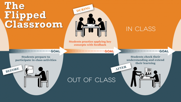 Traditional classroom clipart png transparent download What is Different about a Flipped Classroom? | Faculty Innovation ... png transparent download