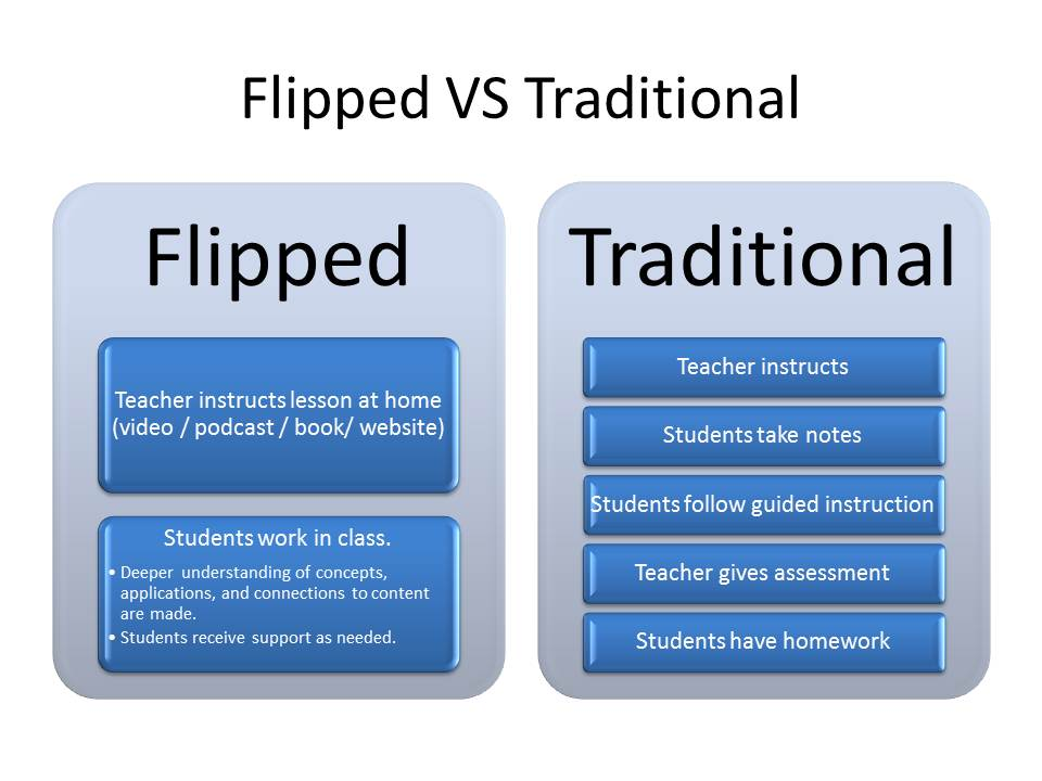 Traditional classroom clipart picture freeuse library 17 Best images about FACS - Flipped Classroom on Pinterest ... picture freeuse library