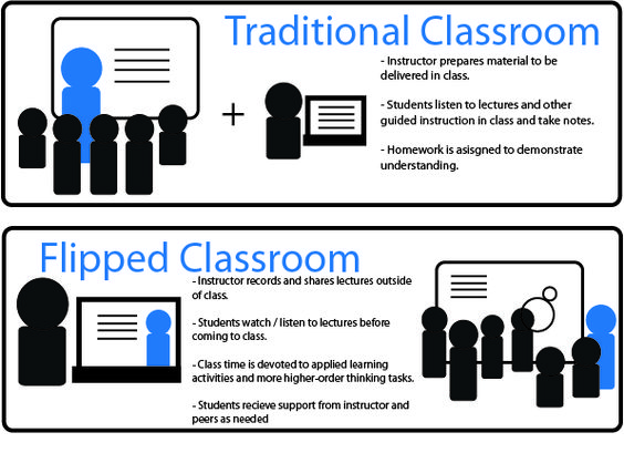 Traditional classroom clipart graphic stock flipped classroom clipart free - Google Search | FLIPPING ... graphic stock