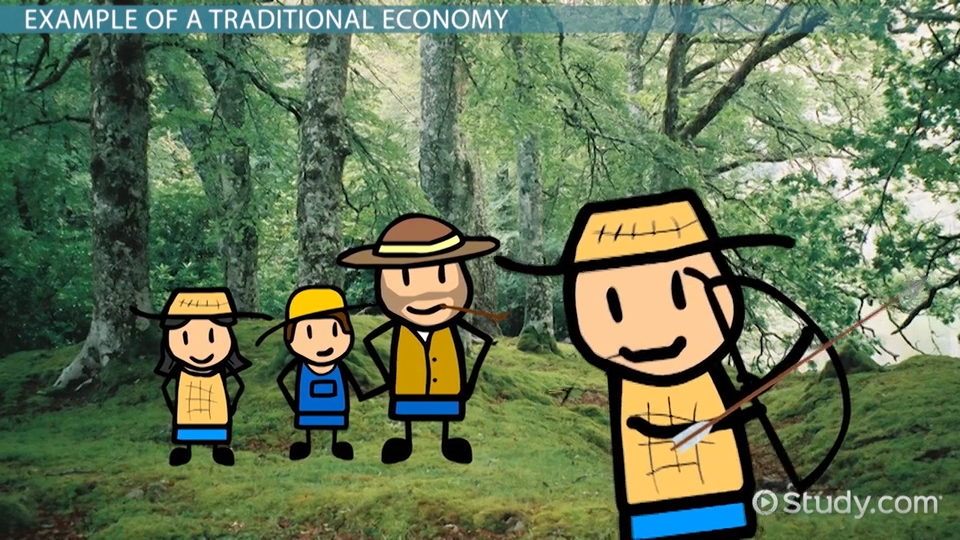 Traditional economy clip art vector transparent Economic Systems: Traditional, Market, Command & Mixed - Video ... vector transparent