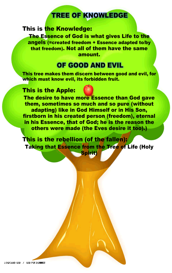 Tree of the knowledge of good and evil clipart banner free library Logic and God banner free library