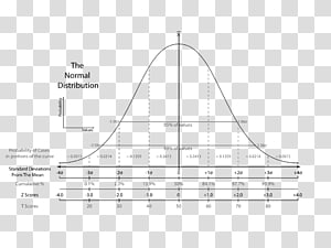 Standard score Standard deviation Normal distribution p ... jpg free library