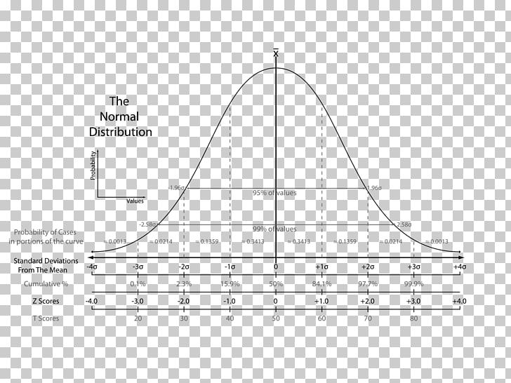Standard score Standard deviation Normal distribution ... svg library