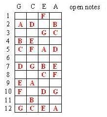 Ukulele notes clipart black and white download One Ukulele: How to Learn 1/3 of the Ukulele Fingerboard in ... clipart black and white download