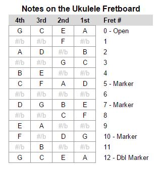 Ukulele notes jpg transparent Learn the Notes of the Ukulele Fretboard Using the Chromatic Scale ... jpg transparent