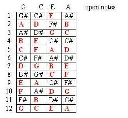 Ukulele notes graphic library One Ukulele: How to Learn 1/3 of the Ukulele Fingerboard in ... graphic library