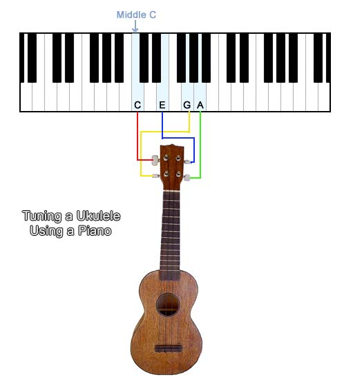 Ukulele notes clipart download tuning - What notes on the piano do the Ukulele strings equate to ... clipart download