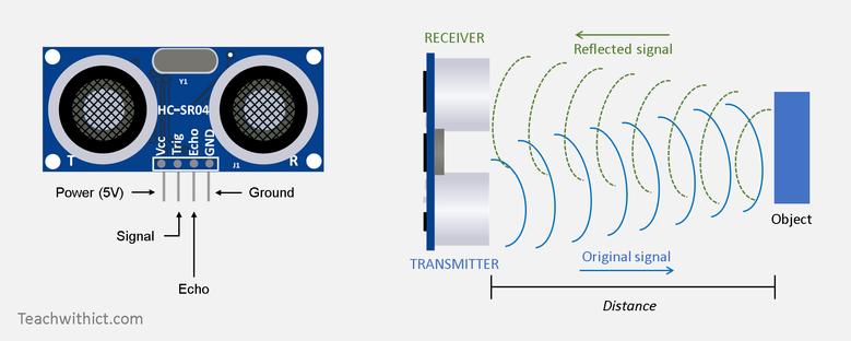 Ultrasonic sensor clipart clipart transparent How to attach a HC-SR04 ultrasonic sensor (5v) to a micro ... clipart transparent