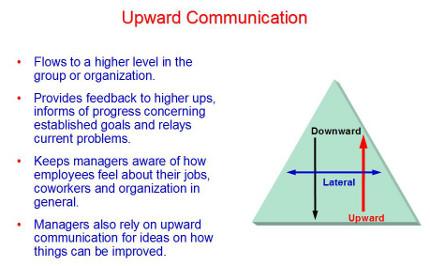 Upward communication clipart image royalty free library Upward Communication Related Keywords & Suggestions - Upward ... image royalty free library