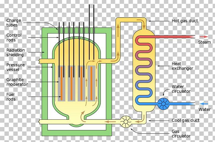 Uranium rod clipart free Nuclear Reactor Advanced Gas-cooled Reactor Magnox Nuclear ... free