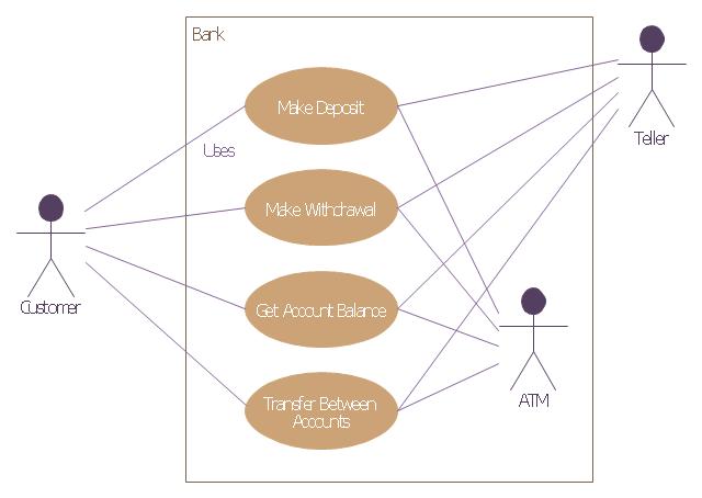 Use case actor clipart transparent download UML use case diagram - Banking system | UML Use Case Diagram ... transparent download