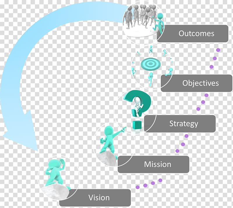 Vision and strategy clipart clip art Organization Vision statement Mission statement Strategic ... clip art