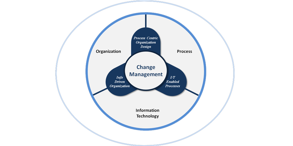 Wants to change clipart png royalty free How to Make a Change Management Strategy (and Defuse the ... png royalty free