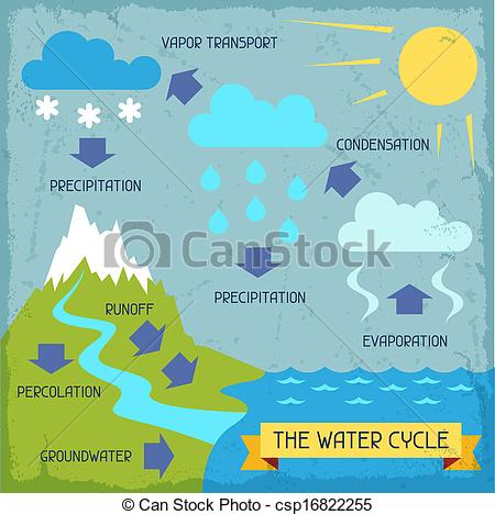 Water cycle clip art picture black and white stock Clipart Vector of The water cycle. Poster with nature infographics ... picture black and white stock