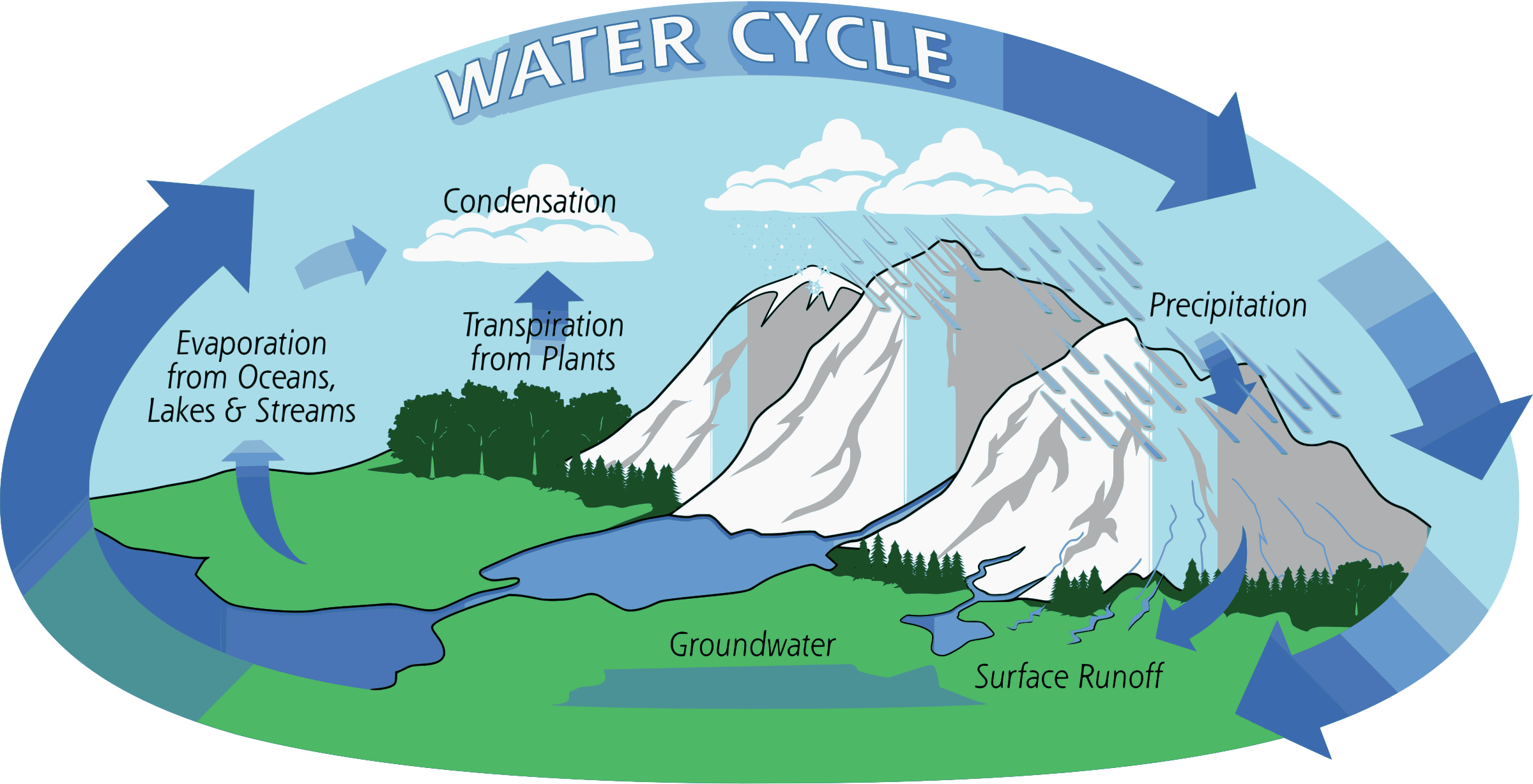 Water cycle clip art vector black and white download Clipart - Water Cycle vector black and white download