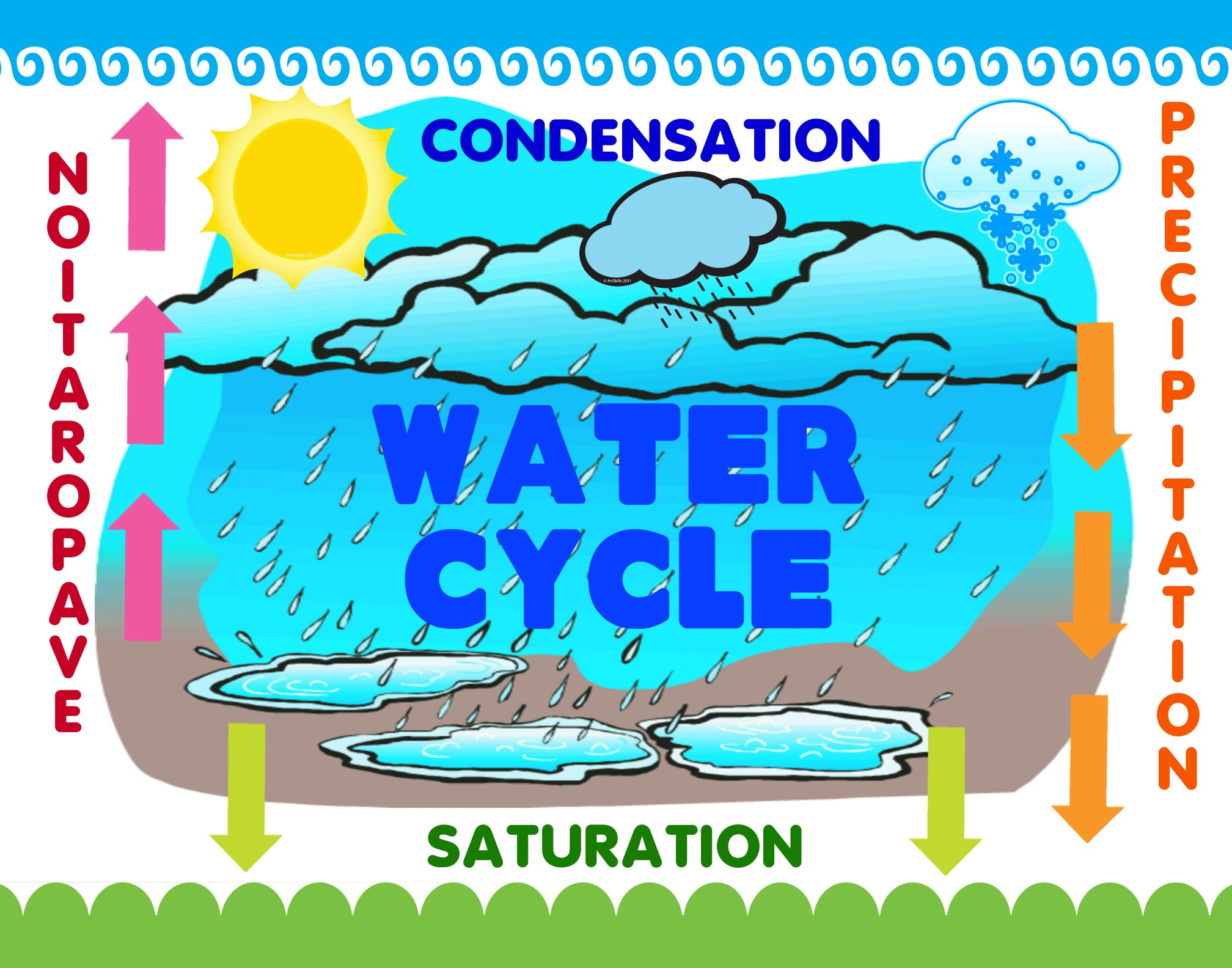 Water cycle clipart royalty free download Clipart of water cycle - ClipartFest royalty free download