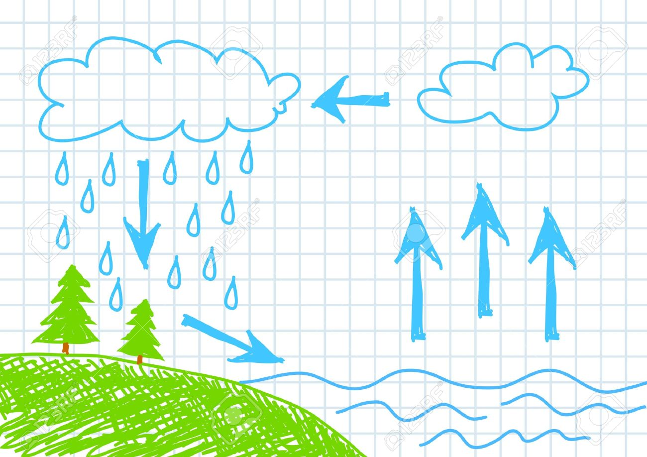 Water cycle clipart clip free library Collection water cycle clipart - ClipartFest clip free library