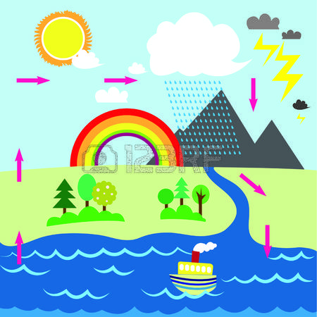 Water cycle clipart picture royalty free stock 2,929 Water Cycle Stock Vector Illustration And Royalty Free Water ... picture royalty free stock