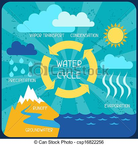 Water cycle clipart
