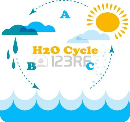 Water cycle clipart clipart royalty free stock 2,929 Water Cycle Stock Vector Illustration And Royalty Free Water ... clipart royalty free stock