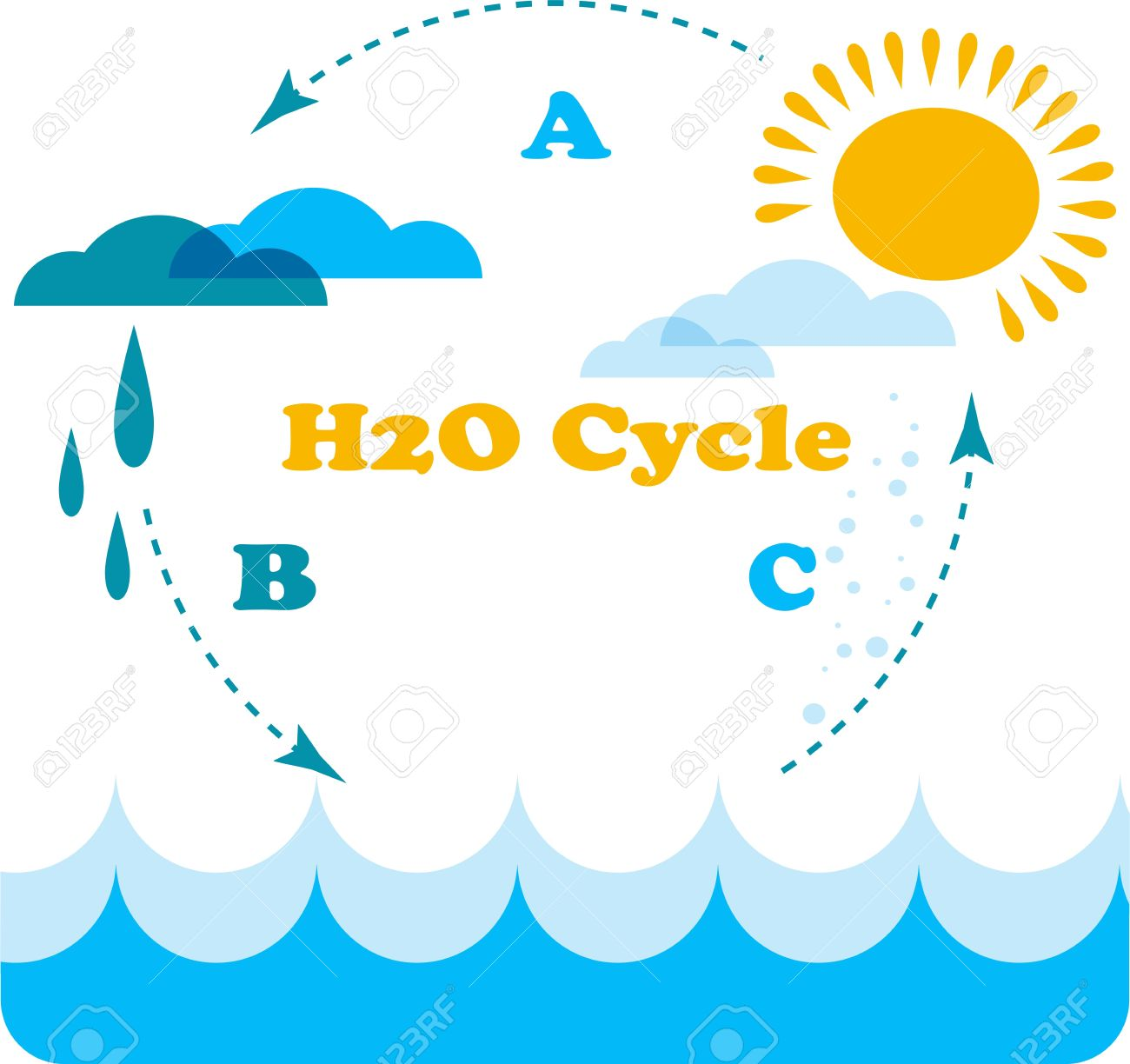 Water cycle clipart frame clip art free Water cycle clipart frame - ClipartFest clip art free
